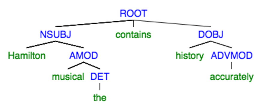 dep tree for first example
