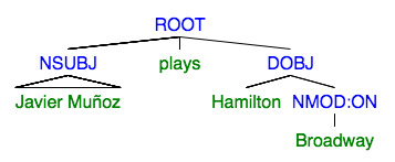 basic question tree